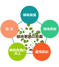 植林事業の意義